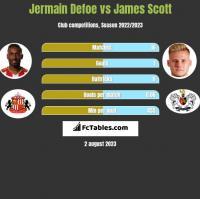 Jermain Defoe vs James Scott h2h player stats