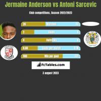 Jermaine Anderson vs Antoni Sarcevic h2h player stats
