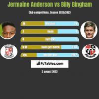 Jermaine Anderson vs Billy Bingham h2h player stats