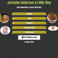 Jermaine Anderson vs Billy King h2h player stats