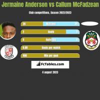 Jermaine Anderson vs Callum McFadzean h2h player stats