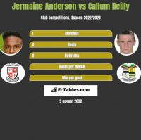 Jermaine Anderson vs Callum Reilly h2h player stats