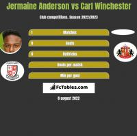 Jermaine Anderson vs Carl Winchester h2h player stats