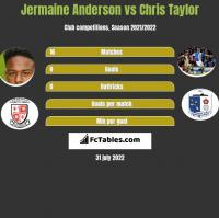 Jermaine Anderson vs Chris Taylor h2h player stats