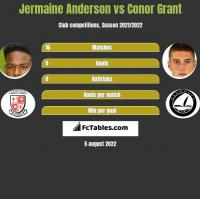 Jermaine Anderson vs Conor Grant h2h player stats