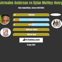 Jermaine Anderson vs Dylan Mottley-Henry h2h player stats