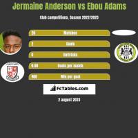 Jermaine Anderson vs Ebou Adams h2h player stats