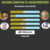Jermaine Anderson vs Jacob Butterfield h2h player stats