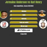 Jermaine Anderson vs Karl Henry h2h player stats