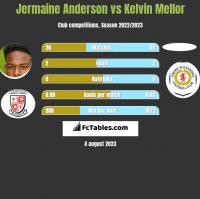 Jermaine Anderson vs Kelvin Mellor h2h player stats