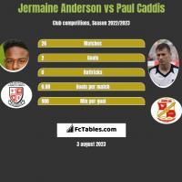Jermaine Anderson vs Paul Caddis h2h player stats