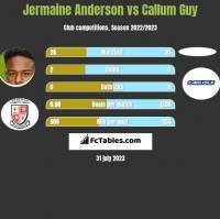 Jermaine Anderson vs Callum Guy h2h player stats