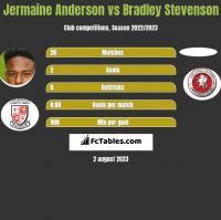 Jermaine Anderson vs Bradley Stevenson h2h player stats