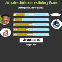 Jermaine Anderson vs Antony Evans h2h player stats