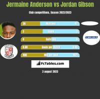 Jermaine Anderson vs Jordan Gibson h2h player stats