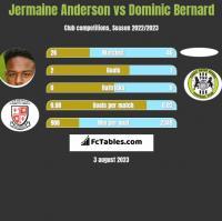 Jermaine Anderson vs Dominic Bernard h2h player stats