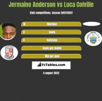 Jermaine Anderson vs Luca Colville h2h player stats