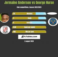 Jermaine Anderson vs George Nurse h2h player stats