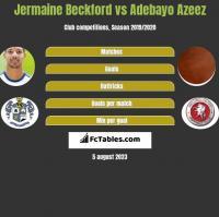 Jermaine Beckford vs Adebayo Azeez h2h player stats