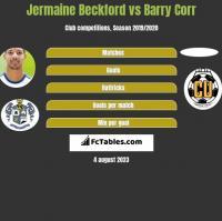 Jermaine Beckford vs Barry Corr h2h player stats