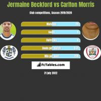 Jermaine Beckford vs Carlton Morris h2h player stats