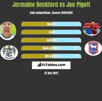 Jermaine Beckford vs Joe Pigott h2h player stats