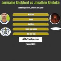 Jermaine Beckford vs Jonathan Benteke h2h player stats