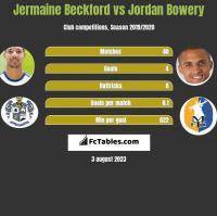 Jermaine Beckford vs Jordan Bowery h2h player stats