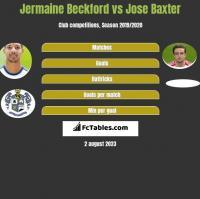 Jermaine Beckford vs Jose Baxter h2h player stats