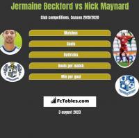 Jermaine Beckford vs Nick Maynard h2h player stats