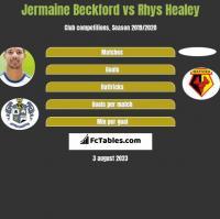 Jermaine Beckford vs Rhys Healey h2h player stats