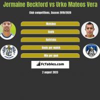Jermaine Beckford vs Urko Mateos Vera h2h player stats