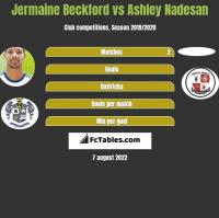 Jermaine Beckford vs Ashley Nadesan h2h player stats