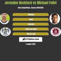Jermaine Beckford vs Michael Folivi h2h player stats