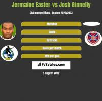 Jermaine Easter vs Josh Ginnelly h2h player stats