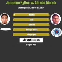Jermaine Hylton vs Alfredo Morelo h2h player stats