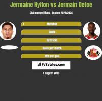Jermaine Hylton vs Jermain Defoe h2h player stats