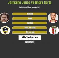 Jermaine Jones vs Andre Horta h2h player stats