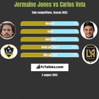 Jermaine Jones vs Carlos Vela h2h player stats