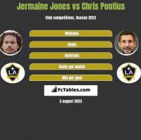 Jermaine Jones vs Chris Pontius h2h player stats