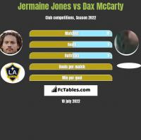 Jermaine Jones vs Dax McCarty h2h player stats