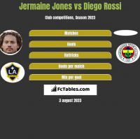 Jermaine Jones vs Diego Rossi h2h player stats