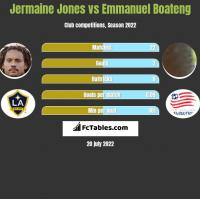 Jermaine Jones vs Emmanuel Boateng h2h player stats
