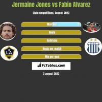 Jermaine Jones vs Fabio Alvarez h2h player stats