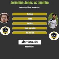Jermaine Jones vs Juninho h2h player stats