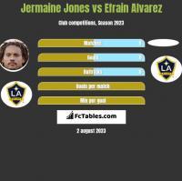 Jermaine Jones vs Efrain Alvarez h2h player stats