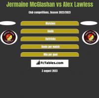 Jermaine McGlashan vs Alex Lawless h2h player stats