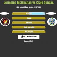 Jermaine McGlashan vs Craig Dundas h2h player stats