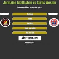 Jermaine McGlashan vs Curtis Weston h2h player stats