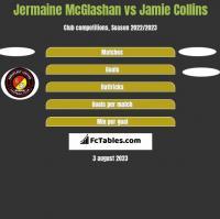 Jermaine McGlashan vs Jamie Collins h2h player stats